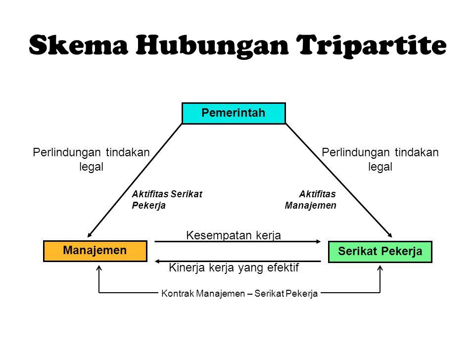 Skema Hubungan Tripartite Pemerintah Manajemen Serikat Pekerja Kesempatan kerja Kinerja kerja yang efektif Perlindungan tindakan legal Aktifitas Serik