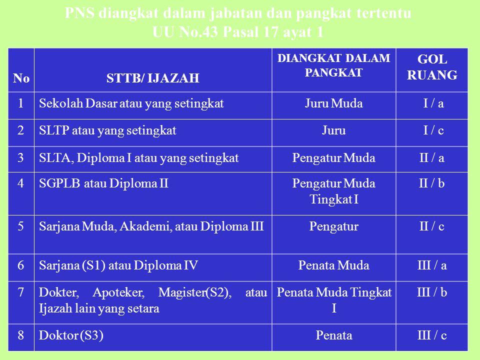 PEDOMAN KUALIFIKASI PENDIDIKAN UNTUK PENGANGKATAN GURU KEP. MENDIKNAS NO. 123/U/2001 NoGuruKualifikasi pendidikan 1 TKD II PGTK SPG TK 2 SDD II PGSD P