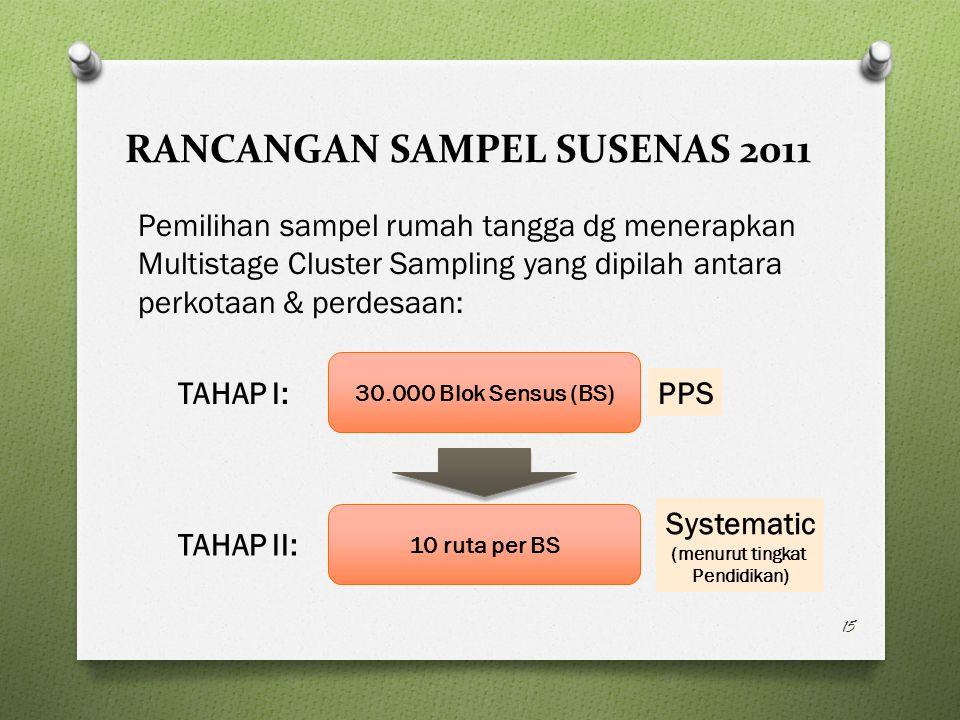 RANCANGAN SAMPEL SUSENAS 2011 Pemilihan sampel rumah tangga dg menerapkan Multistage Cluster Sampling yang dipilah antara perkotaan & perdesaan: 15 30.000 Blok Sensus (BS) 10 ruta per BS TAHAP I: TAHAP II: PPS Systematic (menurut tingkat Pendidikan)