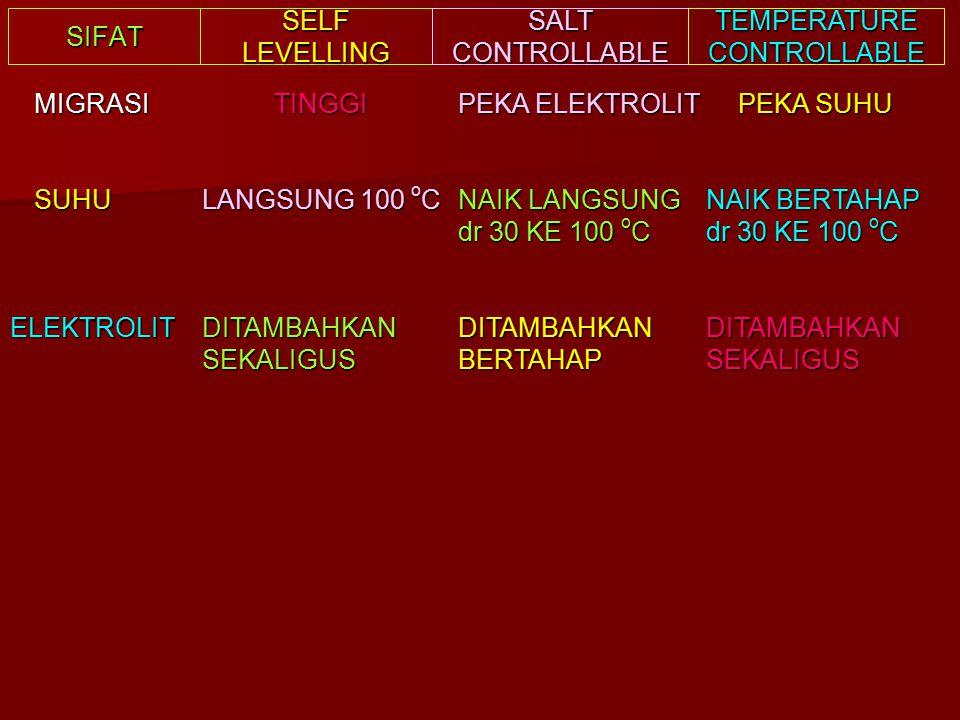 SIFAT SELF LEVELLING SALT CONTROLLABLE TEMPERATURE CONTROLLABLE MIGRASITINGGI PEKA ELEKTROLIT PEKA SUHU SUHU LANGSUNG 100 o C NAIK LANGSUNG dr 30 KE 100 o C NAIK BERTAHAP dr 30 KE 100 o C ELEKTROLITDITAMBAHKANSEKALIGUSDITAMBAHKANBERTAHAPDITAMBAHKANSEKALIGUS