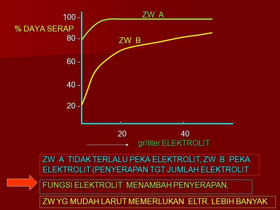 % DAYA SERAP gr/liter ELEKTROLIT ZW A TIDAK TERLALU PEKA ELEKTROLIT, ZW B PEKA ELEKTROLIT (PENYERAPAN TGT JUMLAH ELEKTROLIT 100 - 100 - 80 - 80 - 60 - 60 - 40 - 40 - 20 - 20 - 20 20 40 40 ' ' ZW B ZW B ZW A ZW A FUNGSI ELEKTROLIT MENAMBAH PENYERAPAN, ZW YG MUDAH LARUT MEMERLUKAN ELTR.