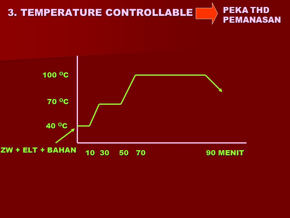 2. SALT CONTROLLABLE PEKA TERHADAP ELEKTROLIT TERGANTUNG KPD BANYAKNYA GGS PELARUT 100 O C 10 40 90 MENIT ELEKTROLIT ZW + BAHAN ZW + BAHAN 40 O C 40 O