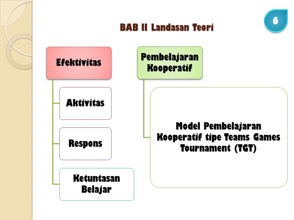 BAB II Landasan Teori EfektivitasAktivitasRespons Ketuntasan Belajar Pembelajaran Kooperatif Model Pembelajaran Kooperatif tipe Teams Games Tournament