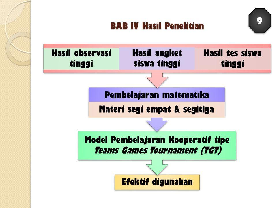 BAB IV Hasil Penelitian Efektif digunakan Model Pembelajaran Kooperatif tipe Teams Games Tournament (TGT) Pembelajaran matematika Materi segi empat &