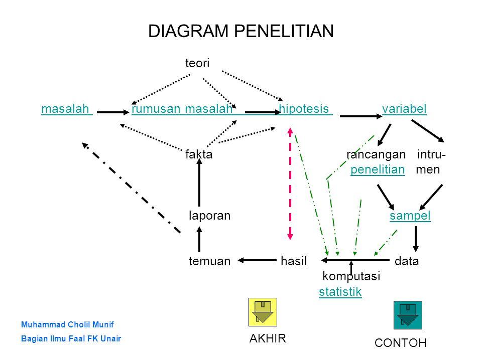 DIAGRAM PENELITIAN teori masalah masalah rumusan masalah hipotesis variabelrumusan masalah hipotesis variabel fakta rancangan intru- penelitian menpen