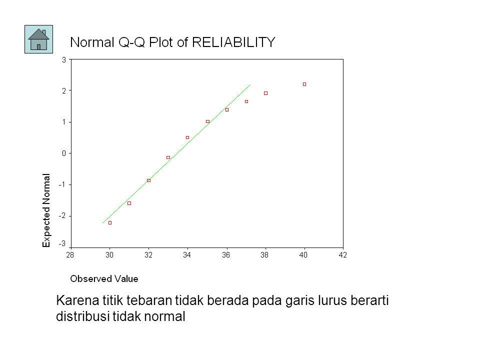 Karena titik tebaran tidak berada pada garis lurus berarti distribusi tidak normal