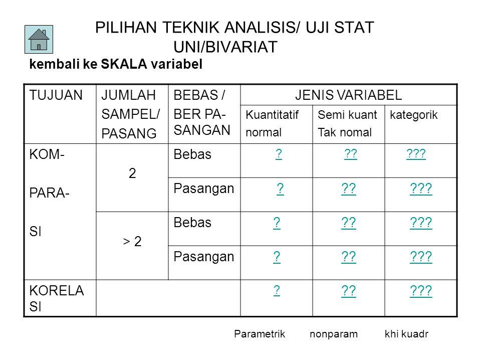 PILIHAN TEKNIK ANALISIS/ UJI STAT UNI/BIVARIAT kembali ke SKALA variabel TUJUANJUMLAH SAMPEL/ PASANG BEBAS / BER PA- SANGAN JENIS VARIABEL Kuantitatif normal Semi kuant Tak nomal kategorik KOM- PARA- SI 2 Bebas .