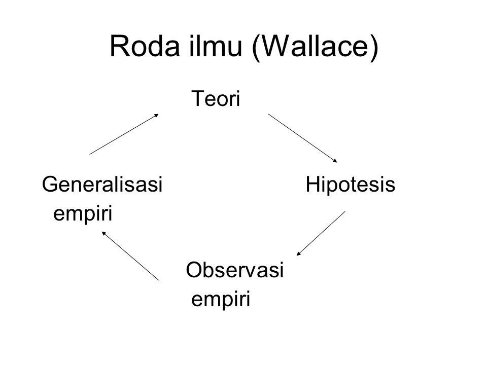 Roda ilmu (Wallace) Teori Generalisasi Hipotesis empiri Observasi empiri