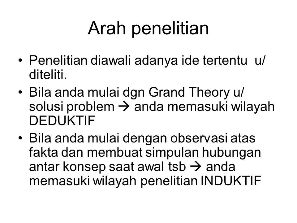 Arah penelitian Penelitian diawali adanya ide tertentu u/ diteliti. Bila anda mulai dgn Grand Theory u/ solusi problem  anda memasuki wilayah DEDUKTI