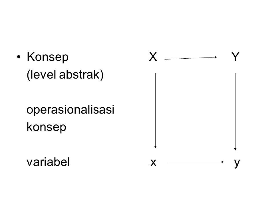 Konsep X Y (level abstrak) operasionalisasi konsep variabel x y