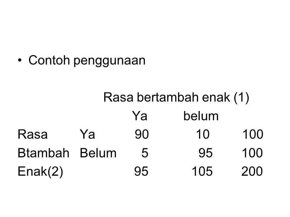 Contoh penggunaan Rasa bertambah enak (1) Ya belum Rasa Ya 90 10 100 Btambah Belum 5 95 100 Enak(2) 95 105 200