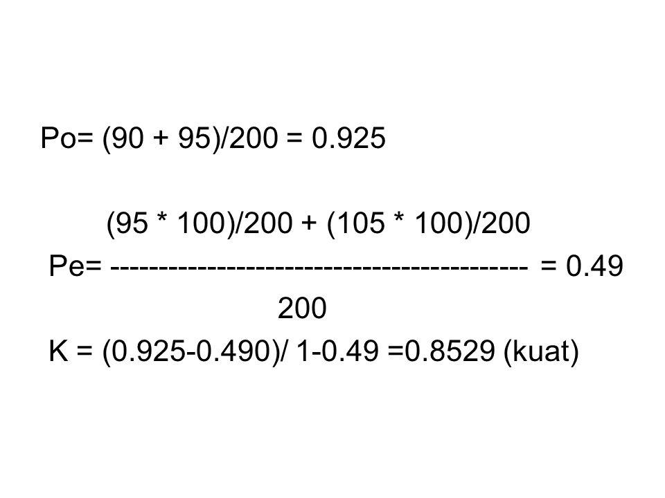 Po= (90 + 95)/200 = 0.925 (95 * 100)/200 + (105 * 100)/200 Pe= ------------------------------------------- = 0.49 200 K = (0.925-0.490)/ 1-0.49 =0.8529 (kuat)
