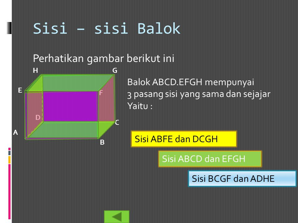 Sisi – sisi Balok Perhatikan gambar berikut ini Balok ABCD.EFGH mempunyai 3 pasang sisi yang sama dan sejajar Yaitu : B A C D E F GH Sisi ABFE dan DCG