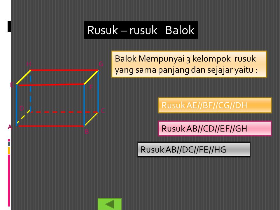 Rusuk – rusuk Balok Balok Mempunyai 3 kelompok rusuk yang sama panjang dan sejajar yaitu : Rusuk AB//CD//EF//GH Rusuk AE//BF//CG//DH Rusuk AB//DC//FE/