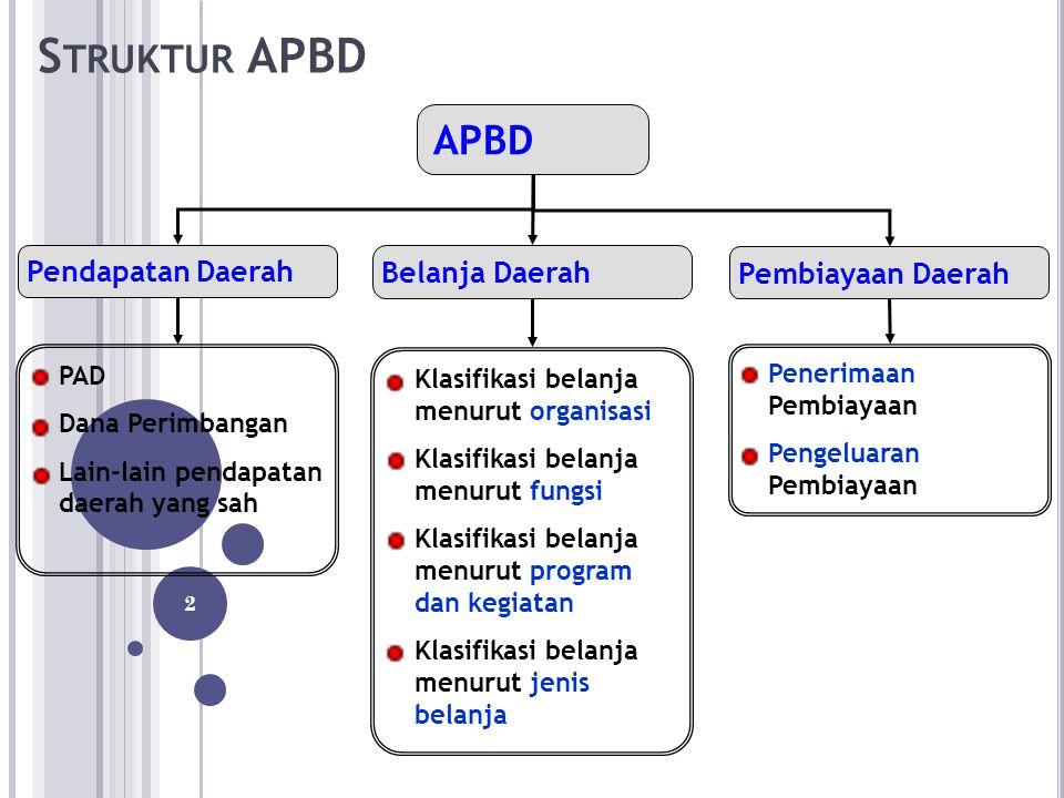 S TRUKTUR APBD Berdasarkan Permendagri Nomor 13 Tahun 2006, APBD terdiri dari tiga komponen utama yg merupakan satu kesatuan, yaitu : A.
