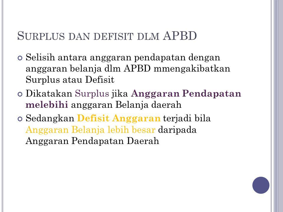 S URPLUS DAN DEFISIT DLM APBD Selisih antara anggaran pendapatan dengan anggaran belanja dlm APBD mmengakibatkan Surplus atau Defisit Dikatakan Surplu