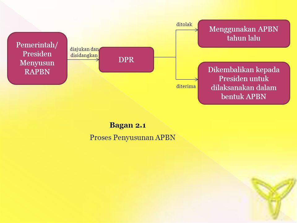 Pemerintah/ Presiden Menyusun RAPBN DPR Menggunakan APBN tahun lalu Dikembalikan kepada Presiden untuk dilaksanakan dalam bentuk APBN diajukan dan dis