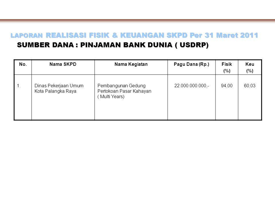 LAPORAN REALISASI FISIK & KEUANGAN SKPD Per 31 Maret 2011 SUMBER DANA : PINJAMAN BANK DUNIA ( USDRP) No.Nama SKPDNama KegiatanPagu Dana (Rp.)Fisik (%)