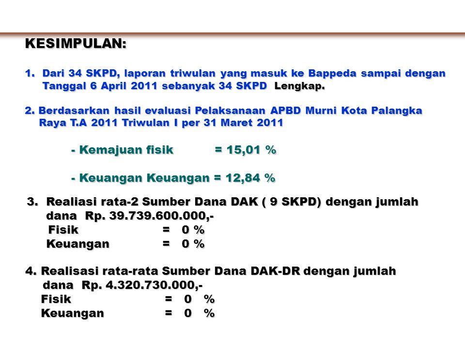 KESIMPULAN: 1. Dari 34 SKPD, laporan triwulan yang masuk ke Bappeda sampai dengan Tanggal 6 April 2011 sebanyak 34 SKPD Lengkap. Tanggal 6 April 2011