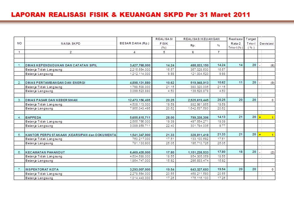 LAPORAN REALISASI FISIK & KEUANGAN SKPD Per 31 Maret 2011