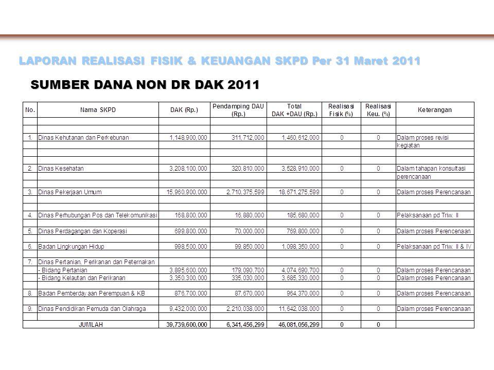 LAPORAN REALISASI FISIK & KEUANGAN SKPD Per 31 Maret 2011 SUMBER DANA DAK DR 2011