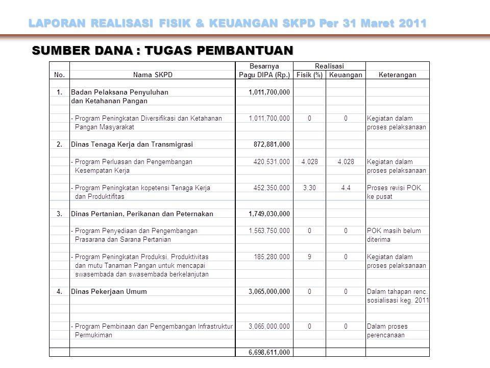 LAPORAN REALISASI FISIK & KEUANGAN SKPD Per 31 Maret 2011 SUMBER DANA : TUGAS PEMBANTUAN