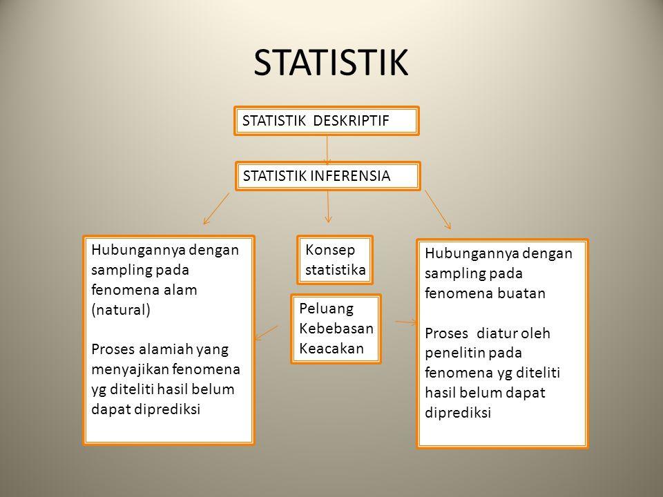 STATISTIK STATISTIK INFERENSIA STATISTIK DESKRIPTIF Hubungannya dengan sampling pada fenomena alam (natural) Proses alamiah yang menyajikan fenomena y