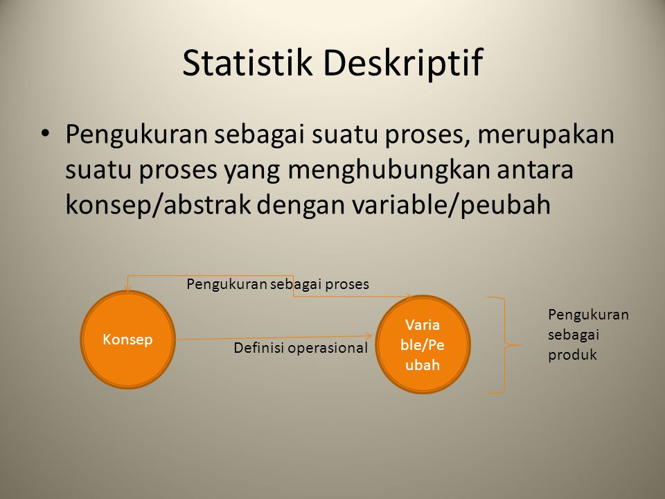 Statistik Deskriptif Pengukuran sebagai suatu proses, merupakan suatu proses yang menghubungkan antara konsep/abstrak dengan variable/peubah Konsep Va
