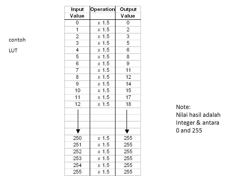 contoh LUT Note: Nilai hasil adalah Integer & antara 0 and 255