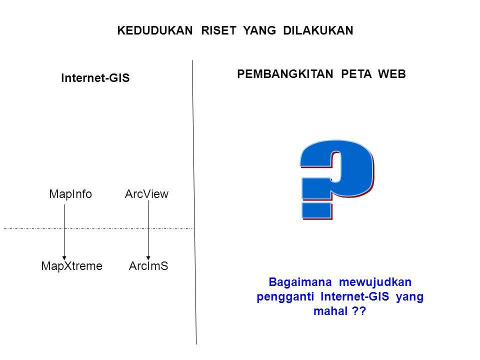 MapInfoArcView MapXtremeArcImS Internet-GIS PEMBANGKITAN PETA WEB KEDUDUKAN RISET YANG DILAKUKAN Bagaimana mewujudkan pengganti Internet-GIS yang maha