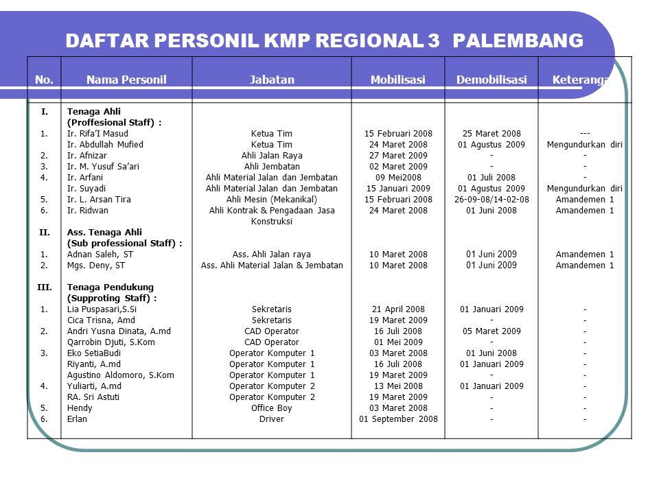 DAFTAR PERSONIL KMP REGIONAL 3 PALEMBANG No.Nama PersonilJabatanMobilisasiDemobilisasiKeterangan I.
