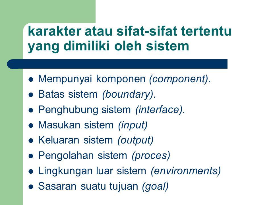 karakter atau sifat-sifat tertentu yang dimiliki oleh sistem Mempunyai komponen (component).