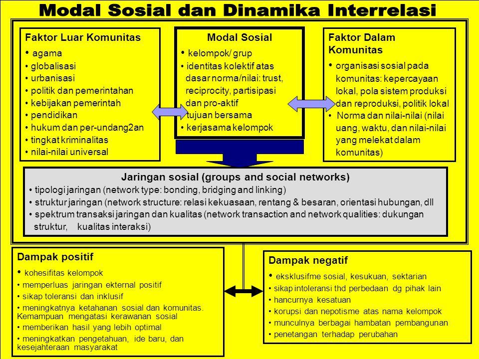 Modal Sosial kelompok/ grup identitas kolektif atas dasar norma/nilai: trust, reciprocity, partisipasi dan pro-aktif tujuan bersama kerjasama kelompok