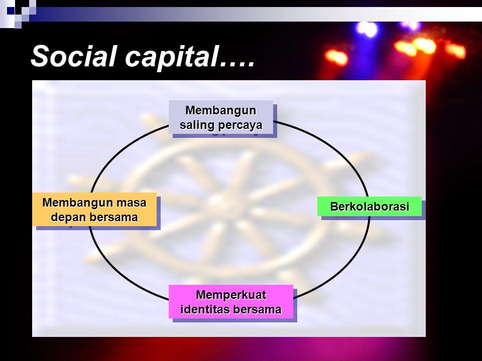 Social capital…. Membangun saling percaya BerkolaborasiBerkolaborasi Memperkuat identitas bersama Membangun masa depan bersama