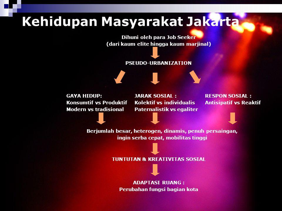 Kehidupan Masyarakat Jakarta Dihuni oleh para Job Seeker (dari kaum elite hingga kaum marjinal) PSEUDO-URBANIZATION GAYA HIDUP: Konsumtif vs Produktif