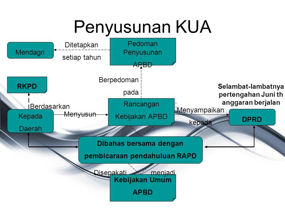 Penyusunan KUA Mendagri Pedoman Penyusunan APBD Rancangan Kebijakan APBD Kepada Daerah RKPD DPRD Dibahas bersama dengan pembicaraan pendahuluan RAPD K