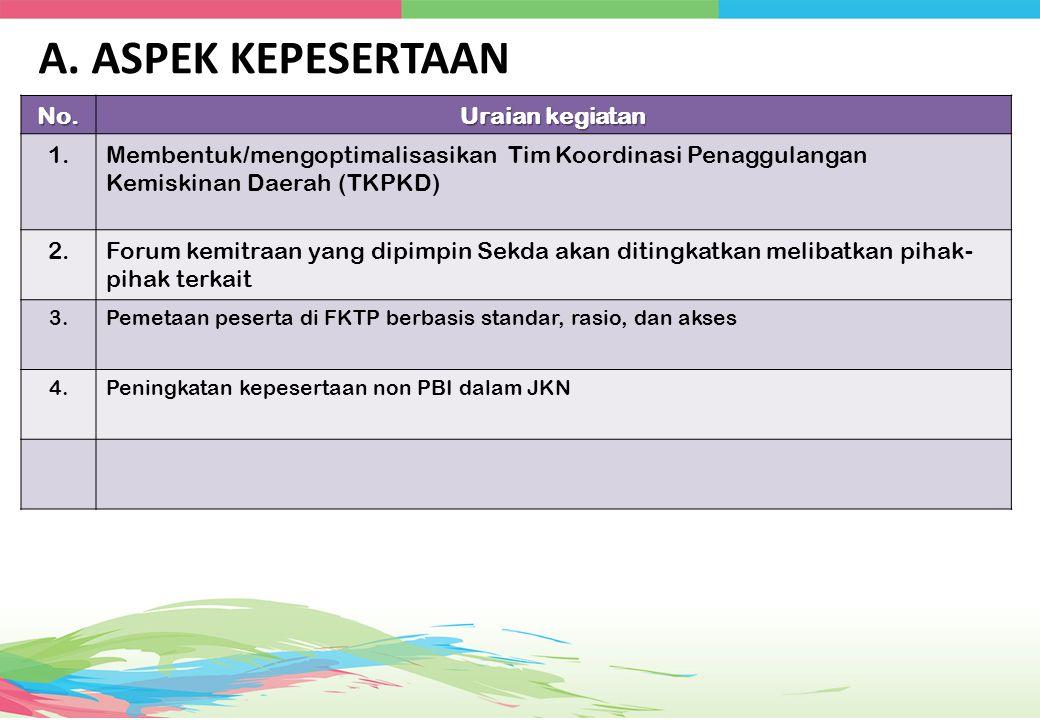 No. Uraian kegiatan 1.Membentuk/mengoptimalisasikan Tim Koordinasi Penaggulangan Kemiskinan Daerah (TKPKD) 2.Forum kemitraan yang dipimpin Sekda akan