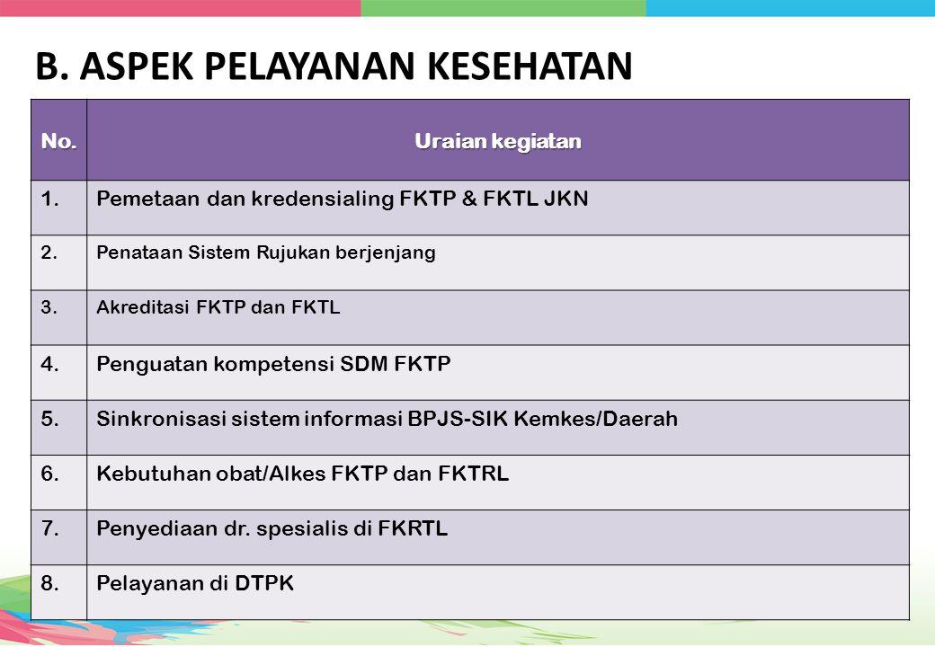 No. Uraian kegiatan 1.Pemetaan dan kredensialing FKTP & FKTL JKN 2.Penataan Sistem Rujukan berjenjang 3.Akreditasi FKTP dan FKTL 4.Penguatan kompetens