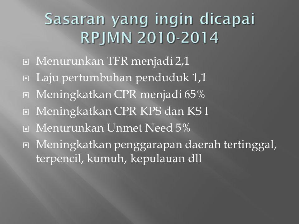 Menurunkan TFR menjadi 2,1  Laju pertumbuhan penduduk 1,1  Meningkatkan CPR menjadi 65%  Meningkatkan CPR KPS dan KS I  Menurunkan Unmet Need 5%