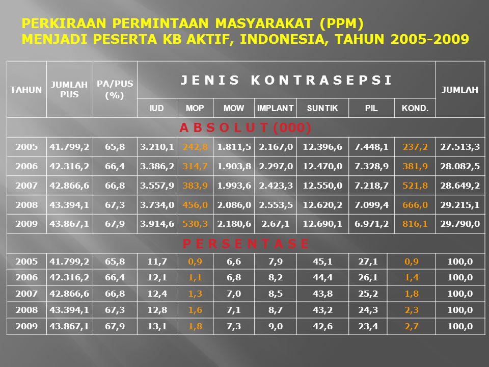 TAHUN JUMLAH PUS PA/PUS (%) J E N I S K O N T R A S E P S I JUMLAH IUDMOPMOWIMPLANTSUNTIKPILKOND. A B S O L U T (000) 200541.799,265,865,83.210,1242,8