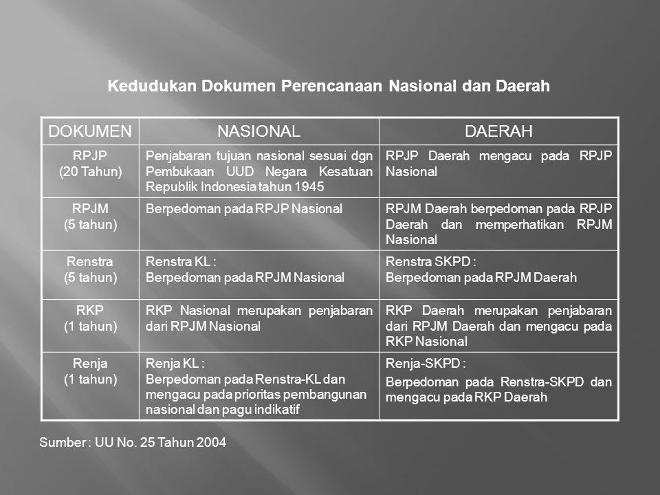 DOKUMENNASIONALDAERAH RPJP (20 Tahun) Penjabaran tujuan nasional sesuai dgn Pembukaan UUD Negara Kesatuan Republik Indonesia tahun 1945 RPJP Daerah me