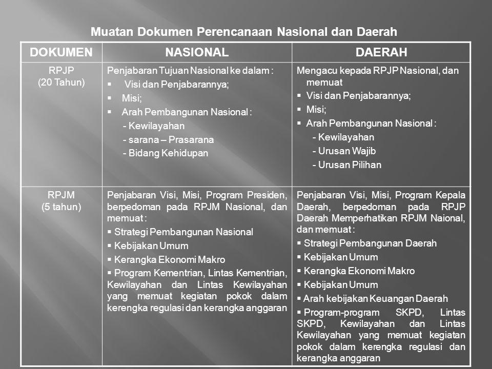 DOKUMENNASIONALDAERAH RPJP (20 Tahun) Penjabaran Tujuan Nasional ke dalam :  Visi dan Penjabarannya;  Misi;  Arah Pembangunan Nasional : - Kewilaya