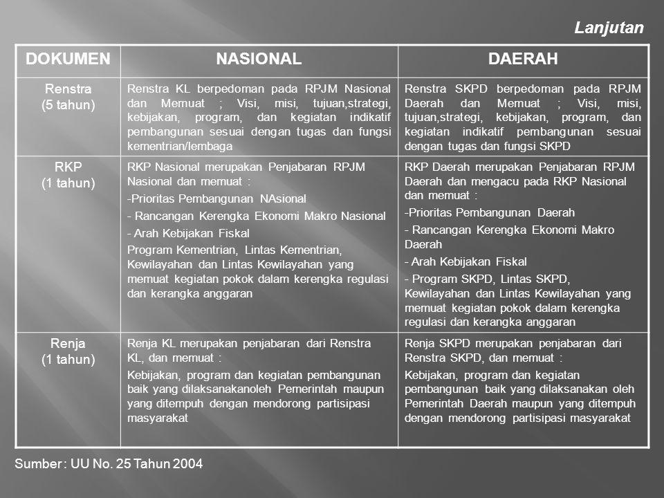 DOKUMENNASIONALDAERAH Renstra (5 tahun) Renstra KL berpedoman pada RPJM Nasional dan Memuat ; Visi, misi, tujuan,strategi, kebijakan, program, dan keg
