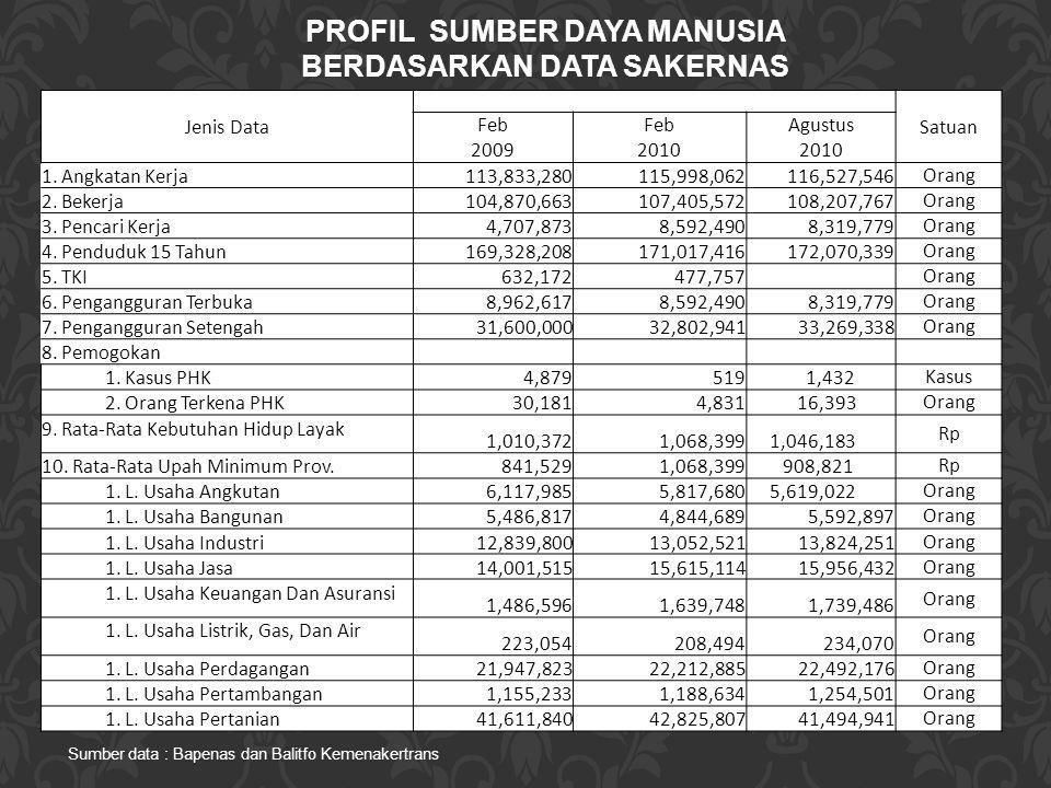 Jenis Data Satuan Feb Agustus 20092010 1. Angkatan Kerja 113,833,280115,998,062116,527,546 Orang 2. Bekerja 104,870,663107,405,572108,207,767 Orang 3.