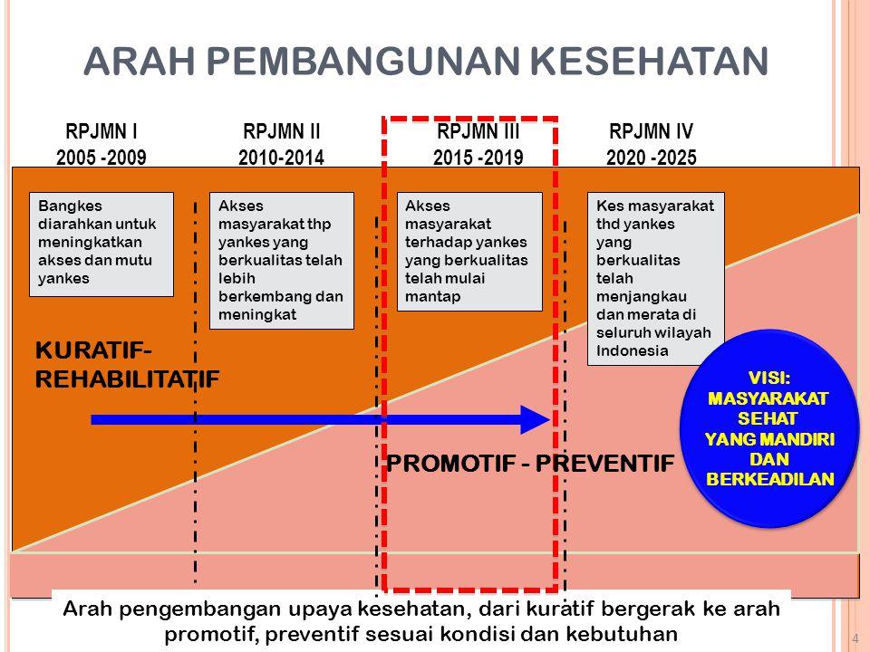 ARAH PEMBANGUNAN KESEHATAN RPJMN I 2005 -2009 Arah pengembangan upaya kesehatan, dari kuratif bergerak ke arah promotif, preventif sesuai kondisi dan