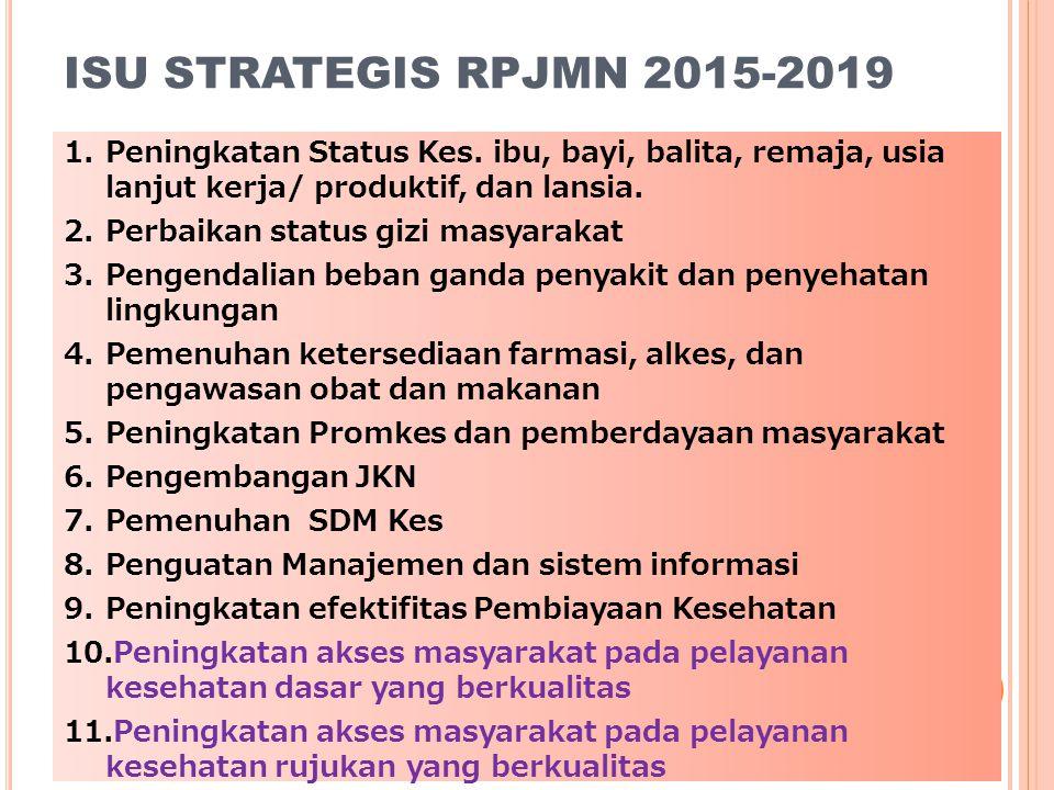 ISU STRATEGIS RPJMN 2015-2019 1. Peningkatan Status Kes. ibu, bayi, balita, remaja, usia lanjut kerja/ produktif, dan lansia. 2. Perbaikan status gizi