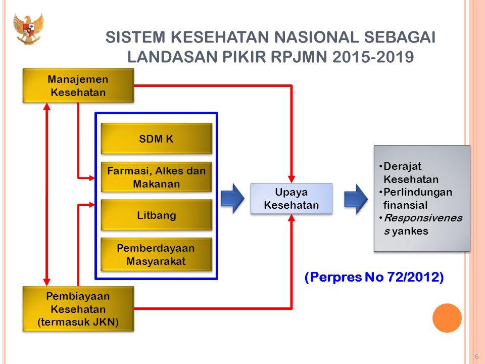 SISTEM KESEHATAN NASIONAL SEBAGAI LANDASAN PIKIR RPJMN 2015-2019 (Perpres No 72/2012) SDM K Farmasi, Alkes dan Makanan Litbang Pemberdayaan Masyarakat