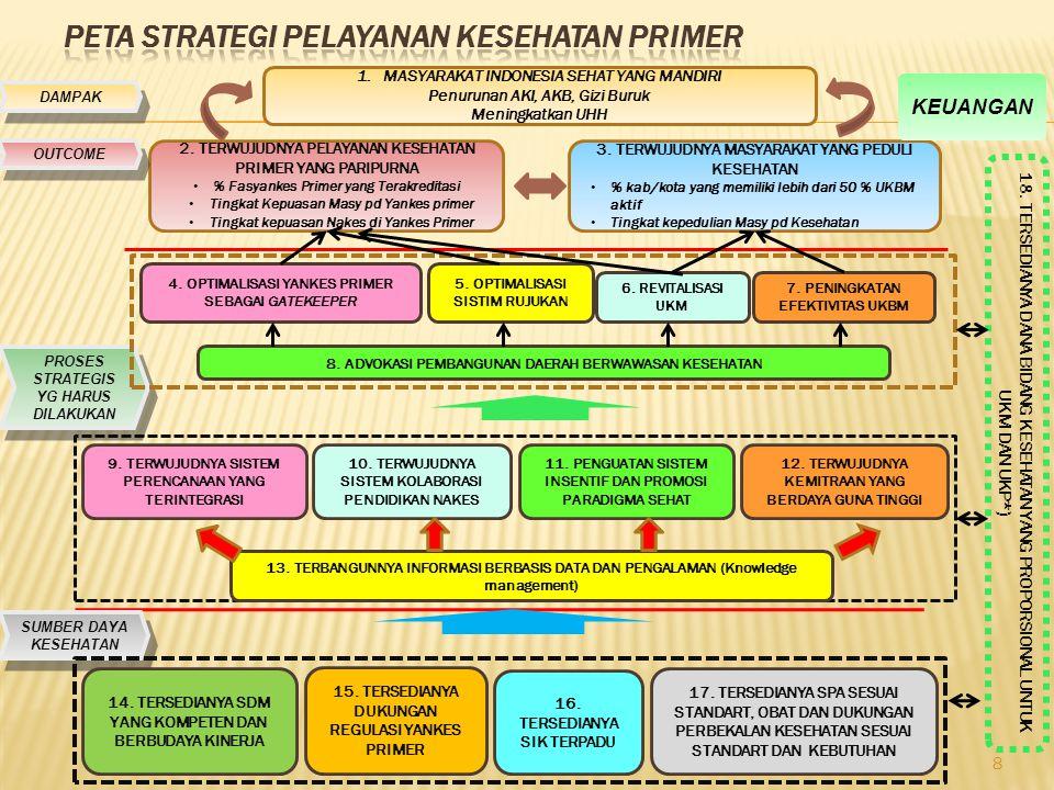 8 DAMPAK 1.MASYARAKAT INDONESIA SEHAT YANG MANDIRI Penurunan AKI, AKB, Gizi Buruk Meningkatkan UHH 2. TERWUJUDNYA PELAYANAN KESEHATAN PRIMER YANG PARI