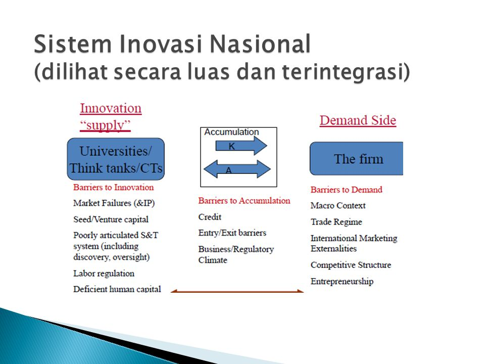 Sistem Inovasi Nasional (dilihat secara luas dan terintegrasi)