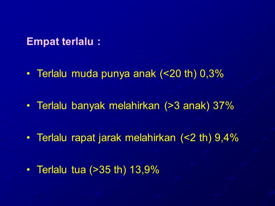 Empat terlalu : Terlalu muda punya anak (<20 th) 0,3% Terlalu banyak melahirkan (>3 anak) 37% Terlalu rapat jarak melahirkan (<2 th) 9,4% Terlalu tua (>35 th) 13,9%